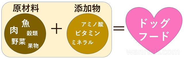 ペットフードの構成
