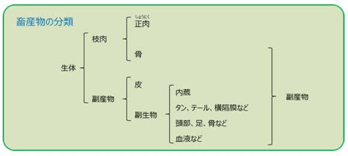 畜産物の分類